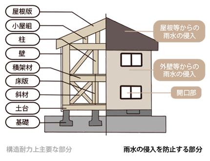 木造の場合(在来軸組工法)