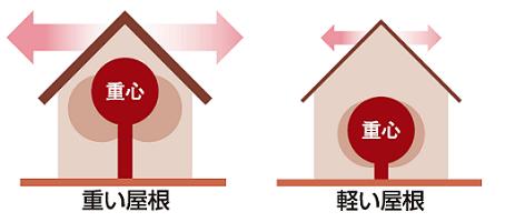 地震に強い軽量設計