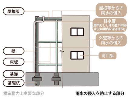 鉄筋コンクリート造の場合(壁式工法)