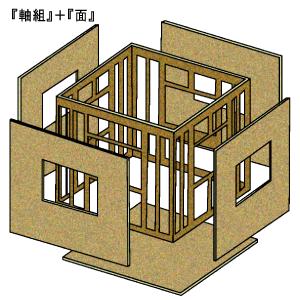 軸組と面のハイブリット構造で地震に強い家を実現